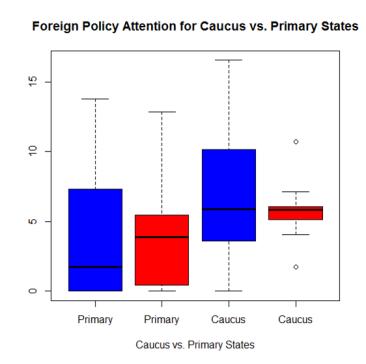 Caucus Primary