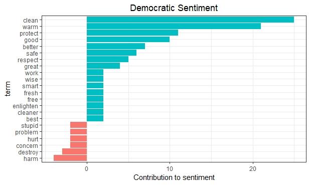 Democratic Green Sentiment