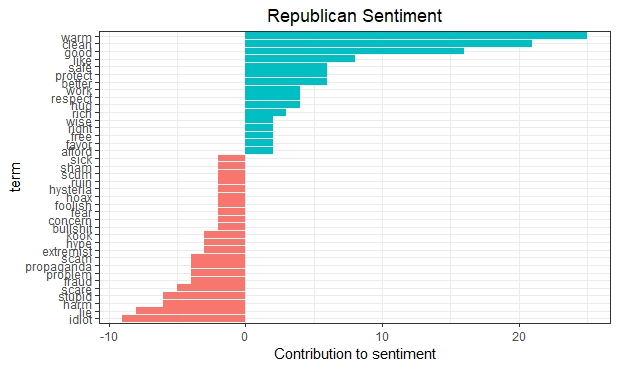 GOP Green Sentiment