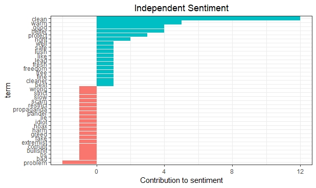 Independent Green Sentiment